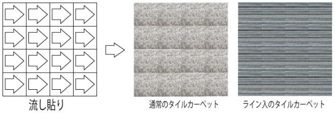 タイルカーペット:流し貼り