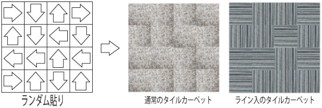 タイルカーペット:ランダム貼り
