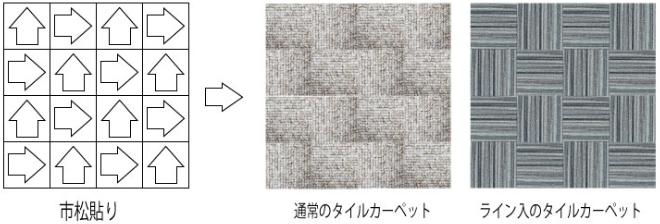 タイルカーペット:市松貼り