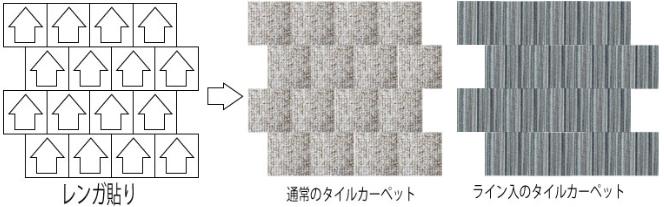 タイルカーペット:レンガ貼り(ブロック貼り)